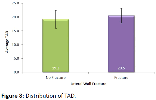 bone-Distribution-TAD