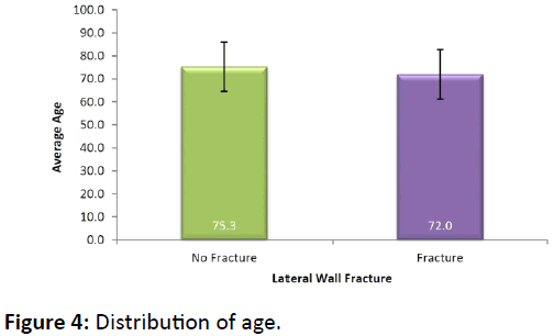 bone-Distribution-age