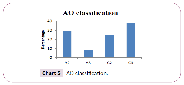 bone-reports-recommendations-AO-classification
